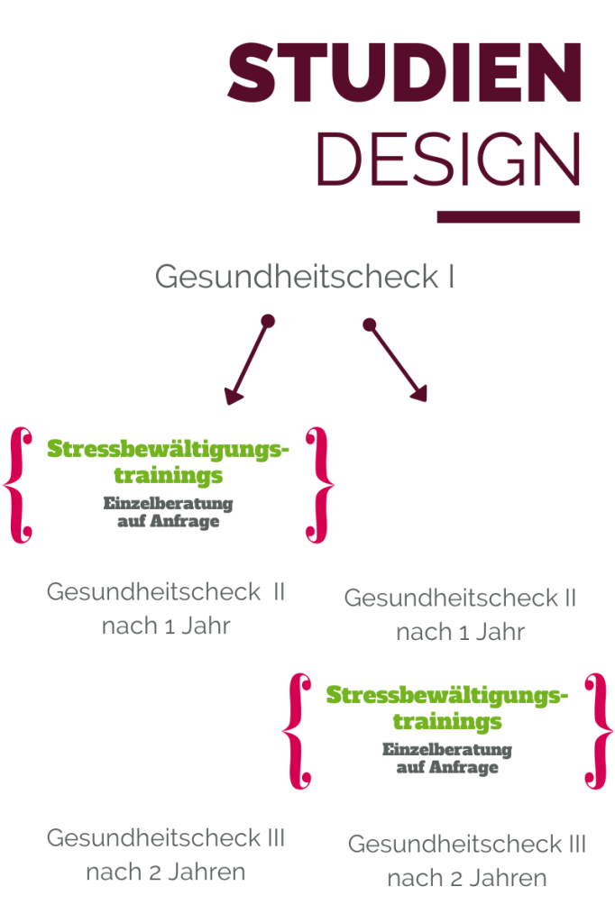 Studiendesign Stressbewältigungstraining