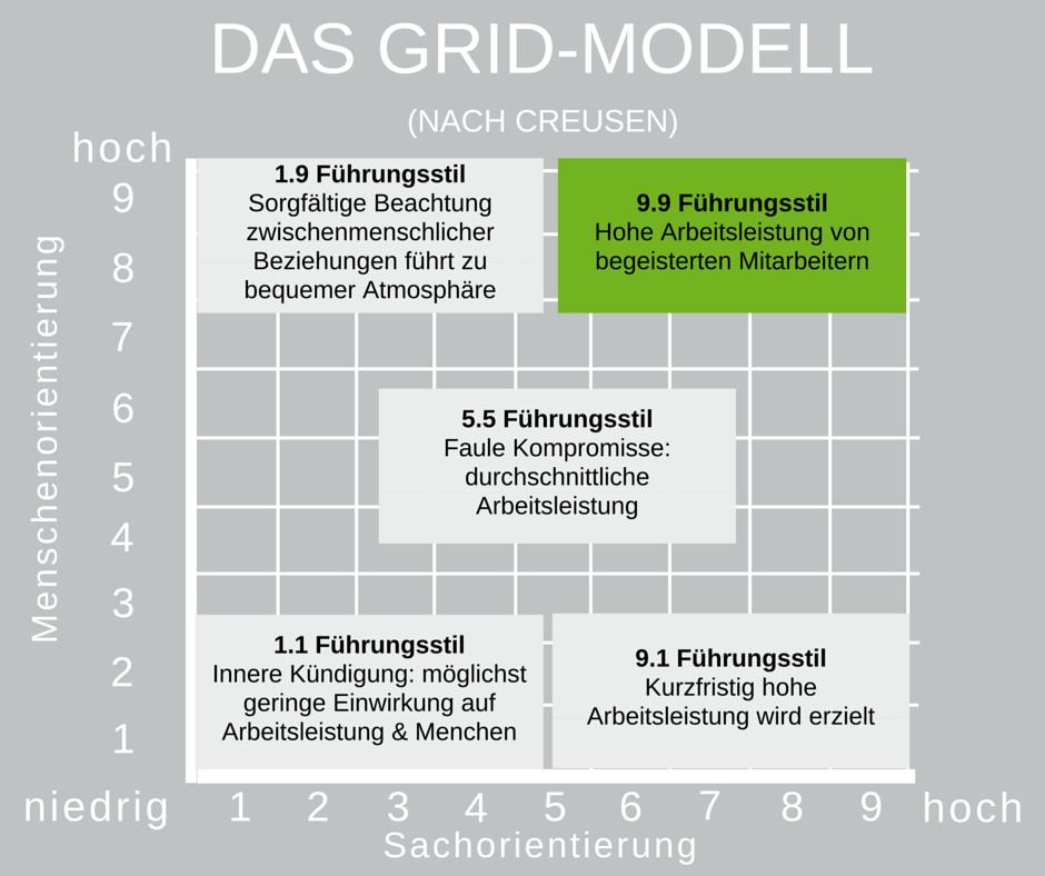 Das Grid-Modell